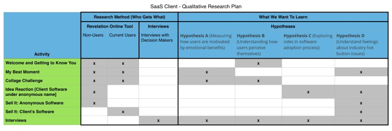 saas_user_research_minarik